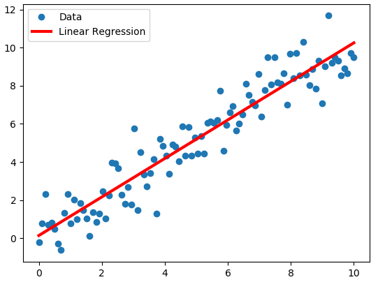 linear_regression