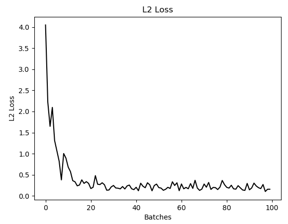 TensorFlow Way for Linear Regression – Alexis Alulema