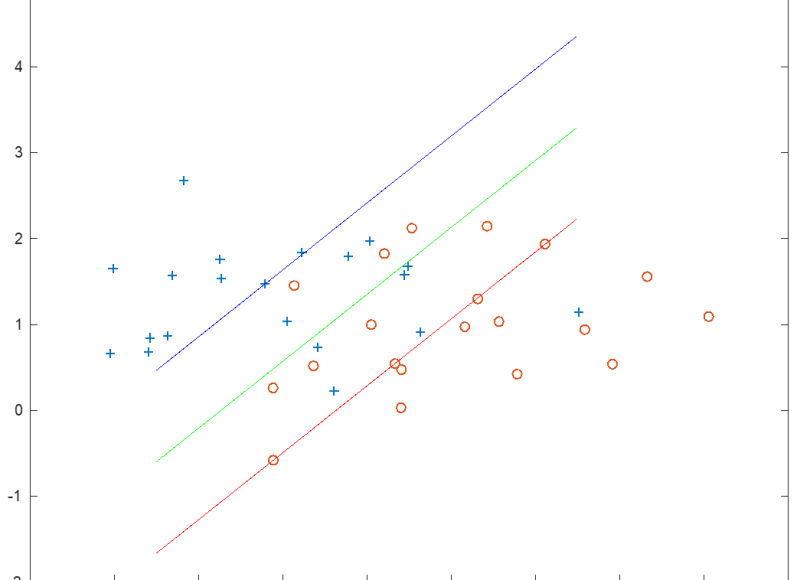 Support Vector Machines (SVM) for Classification – Alexis Alulema